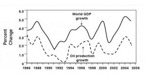 Lien PIB et production pétrole