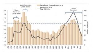 Liens prix pétrole et récessions