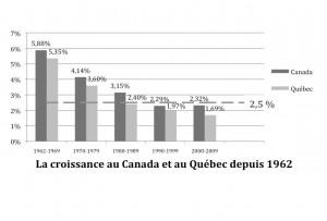 PIB Canada et Québec 1960-2009 v.2