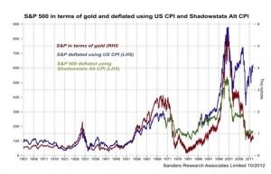 S&$Ps 500 selon trois indices