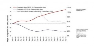 Pétrole consommation OCDE et non OCDE