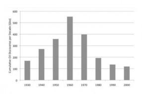 Pétrole consommation cumulative