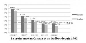 PIB Canada et Québec 1960-2009 graphique