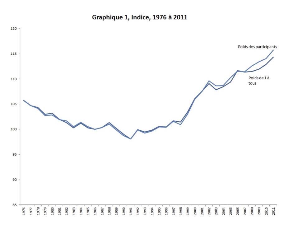 L'indice d'équité entre les générations