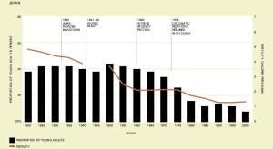 Japon pourcentage jeunes
