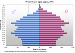 Japon pyramide des âges