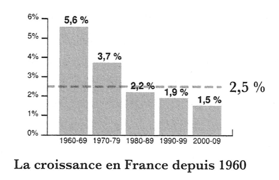 Croissance du PIB de la France depuis 1960