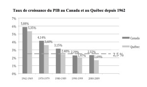 PIB Canada et Québec 1960-2009