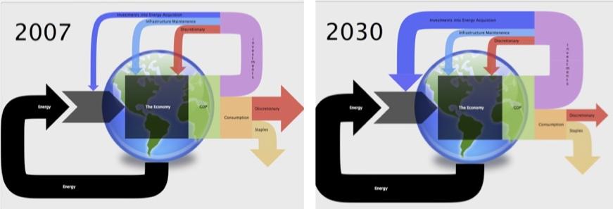 Hall ÉROI 2007 et 2030