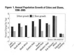 La part des bidonvilles dans la croissance démographique urbaine
