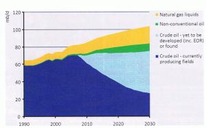 Le déficit dans les projections pour la production du pétrole d'ici 2030