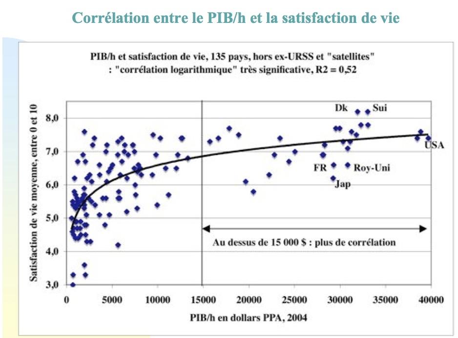 Gadrey graphique PIB et satisfaction de vie ii09