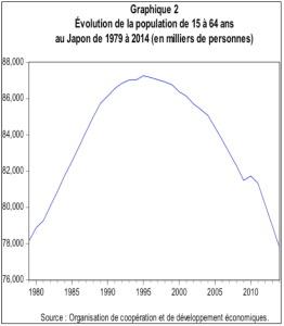 La stabilisation de la population du Japon
