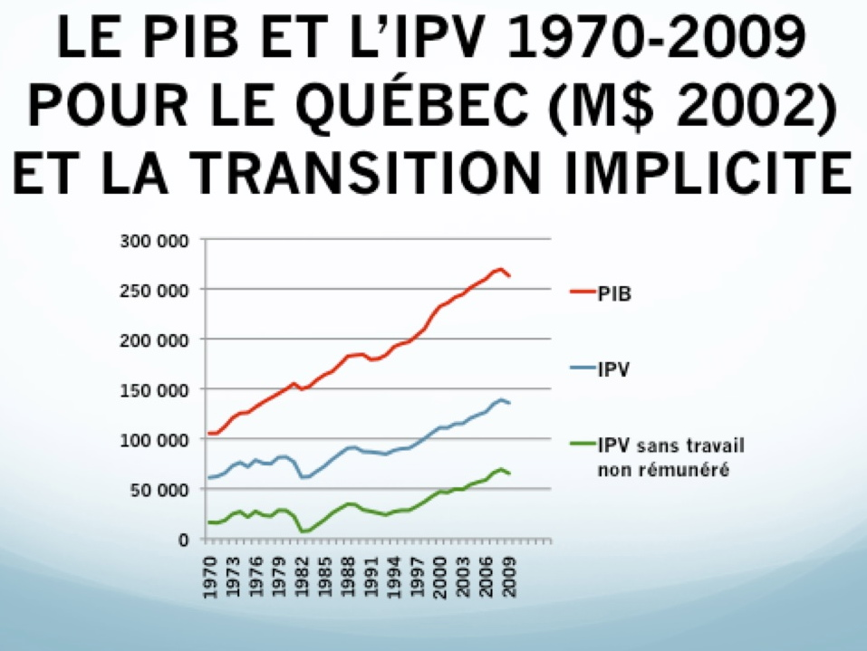 IPV, TNR et la transition