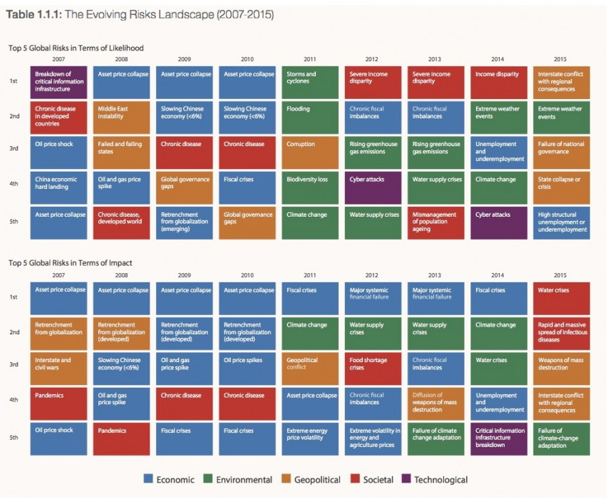 Davos global risks 10 years table