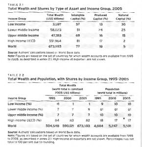 Tableau de la page 28 de The Changing Wealth of Nations, fournissant use idée des inégalités en fonction de la véritable richesse plutôt que du PIB, qui mesure l'activité économique mais que de nombreux auteurs associe directement à la richesse.