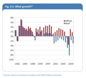 PIB US 1981-2009
