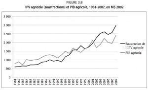 Les coûts et les bénéfices de l'activité agricole: match nul