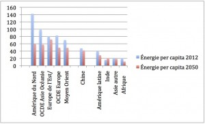 Les pays du groupe de gloutons qui compteront environ 2 milliards de personnes en 2050 auront réduit de façon importante quand même leur consommation d'énergie per capita par rapport à 2012; les pays de l'Europe de l'Est et de l'Eurasie, comme les pays du Moyen Orient, connaîtront une moins grande réduction, et reste dans le groupe de gloutons en 2050. Dans le deuxième groupe de pays toujours pauvres après presque 40 ans de croissance économique mondiale se trouvent l'Inde et l'Afrique qui, avec les pays de l'Amérique latine et de l'Asie autre, ont une population projetée en 2050 de 6milliards de personnes.La Chine réussit à se tailler une place entre les deux. La lutte aux changements climatiques à la faveur des énergies renouvelables «réussit» mais laisse près de 80% de l'humanité dans la dèche. (divisions de l'auteur)