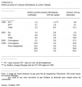 Le tableau de Holdren de 1992 reprend les grandes lignes de l'approche de Brundtland. Les paramètres du cadre sont dépassés depuis longtemps.