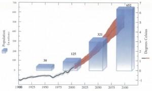 Projections pour des changements de population et de température dans le Sahel
