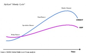 Stylized Minsky Cycle (source Wikipedia via Tverberg)