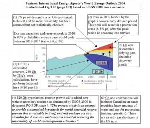 ASPO 2040 projections