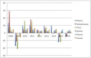 http://www.stat.gouv.qc.ca/statistiques/economie/comparaisons-economiques/interprovinciales/tableau-statistique-canadien.pdf (page 20)