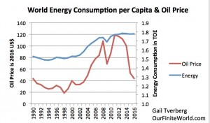 Tverberg ii18 world-energy-consumption-per-capita-and-oil-price