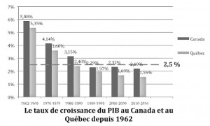 PIB 1962-2016 du livre