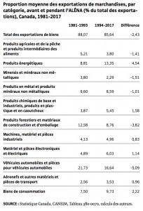 IRIS tableau exportations