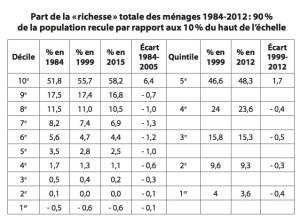 Dans un pays riche comme le Canada, neuf des dix déciles (ou quatre des cinq quintiles) ont vu réduite (voir les signes négatifs) leur part de la valeur nette – la « richesse » – découlant de la croissance pour la période de 1984 à 2012.