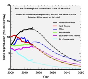 Fig. 1 The conventional crude oil production data from 2000 to 2014 (solid lines) were used as the input, in Part I of this analysis, to model future production through the year 2050 (dotted lines) for all major oil producing regions and continents, outside the Middle East. The latest, 2015 and 2016 crude and condensate production data, as reported by the EIA (see footnote 3), are now included in the graph https://link.springer.com/article/10.1007/s41247-017-0032-1
